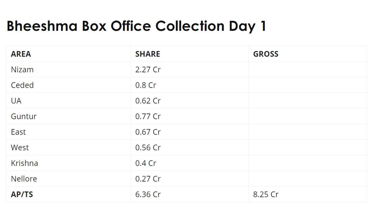 Bheeshma Box Office Collection Day 5 Trend Raja